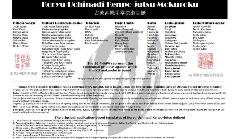 Il curriculum del Koryu Uchinadi